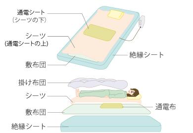布団の場合は敷布団の下に付属品の絶縁シート(119cm×213cm)を敷きます。