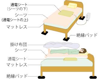 ベッドの場合はベッドの足部分の下に付属品の絶縁パッド4〜6枚を敷きます。
