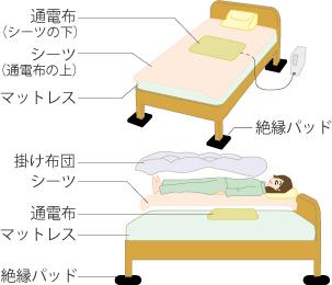 ベッドの場合はベッドの足部分の下に付属品の絶縁パッド