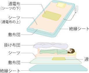 布団の場合は敷布団の下に付属品の絶縁シート