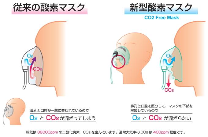 酸素マスク比較