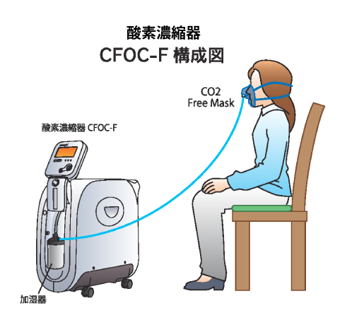 酸素濃縮機